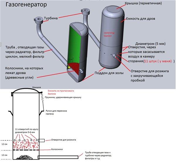 Газогенератор своими руками для холодного копчения