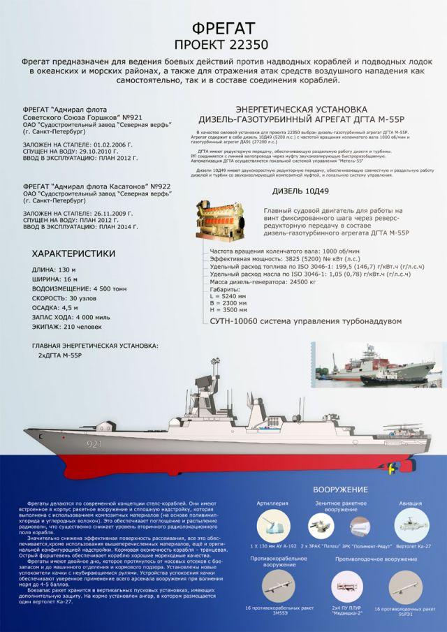 Характеристики фрегата проекта 22350