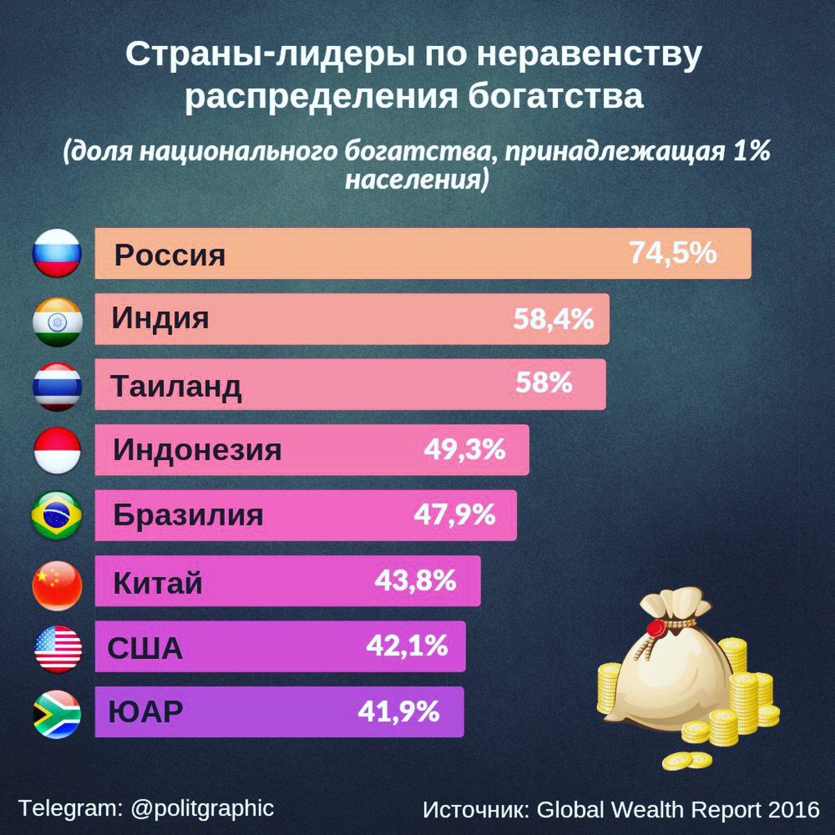 сколько процентов занимает россия