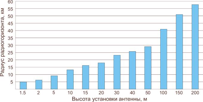 https://sites.wrk.ru/sites/uz/vi/viol/sites/default/files/systems/principle/Radiohorizont,_Graph-680.png